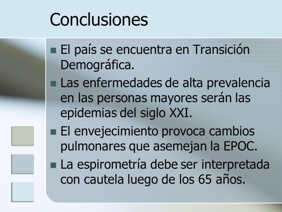 Conclusiones El país se encuentra en Transición Demográfica.