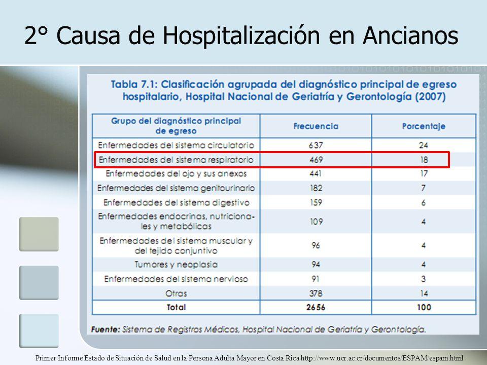 2° Causa de Hospitalización en Ancianos