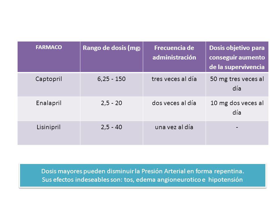 Fármacos I.E.C.A. más empleados en el tratamiento de la insuficiencia cardíaca crónica