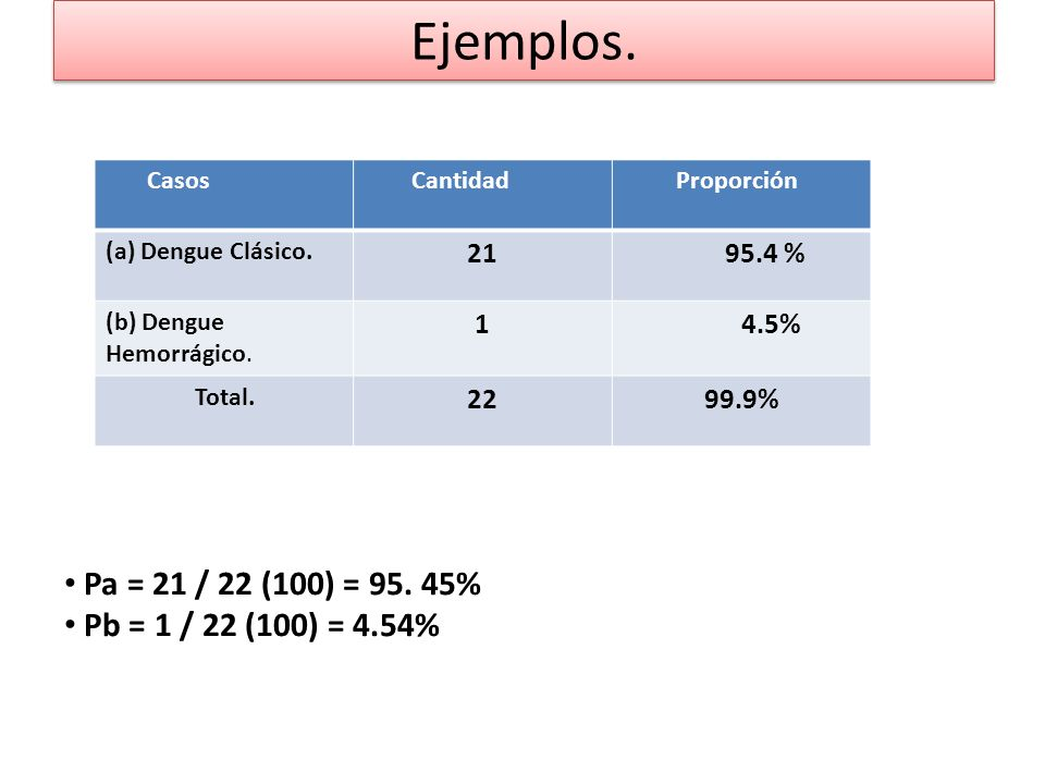 Ejemplos. Pa = 21 / 22 (100) = 95. 45% Pb = 1 / 22 (100) = 4.54% 21 1