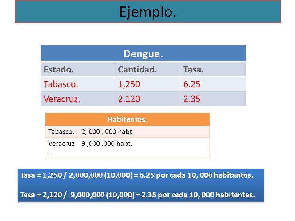 Ejemplo. Dengue. Estado. Cantidad. Tasa. Tabasco. 1,250 6.25 Veracruz.