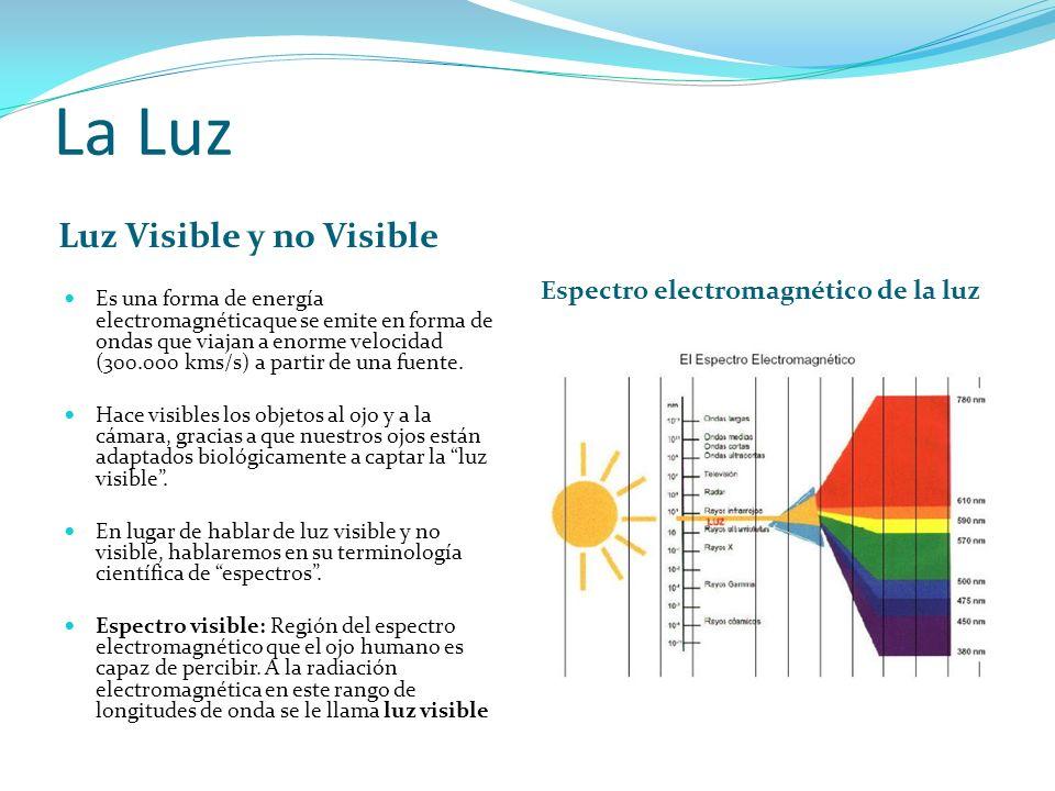 La Luz Luz Visible y no Visible Espectro electromagnético de la luz