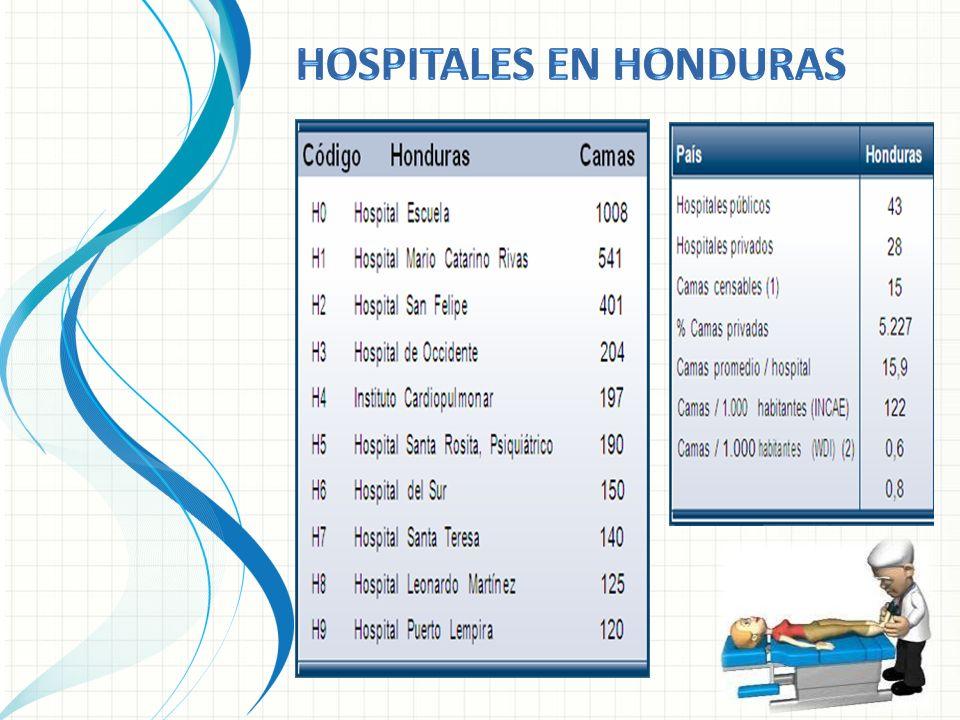 Hospitales en honduras
