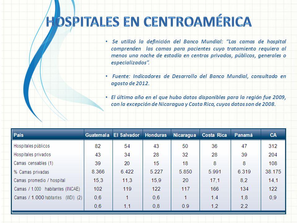 Hospitales en Centroamérica