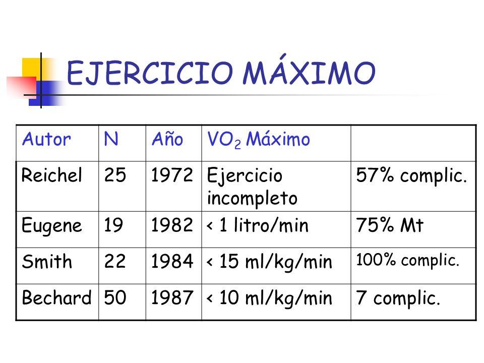EJERCICIO MÁXIMO Autor N Año VO2 Máximo Reichel 25 1972
