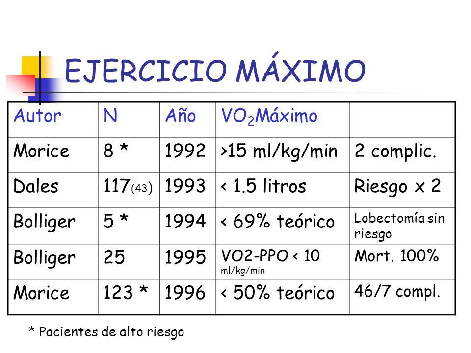 EJERCICIO MÁXIMO Autor N Año VO2Máximo Morice 8 * 1992