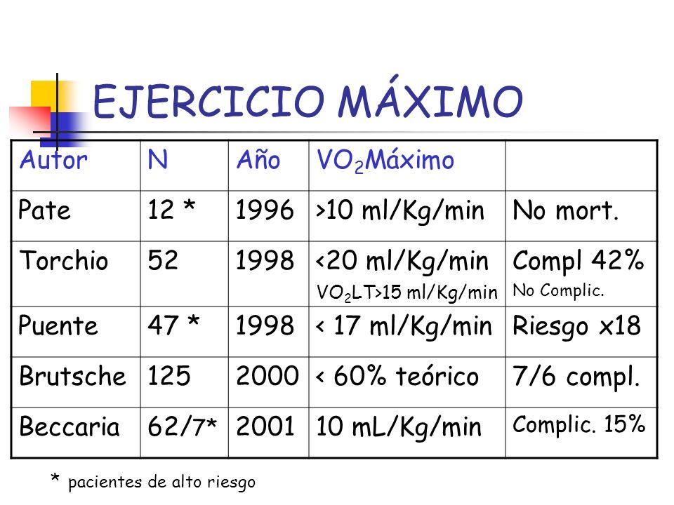 EJERCICIO MÁXIMO Autor N Año VO2Máximo Pate 12 * 1996 >10 ml/Kg/min