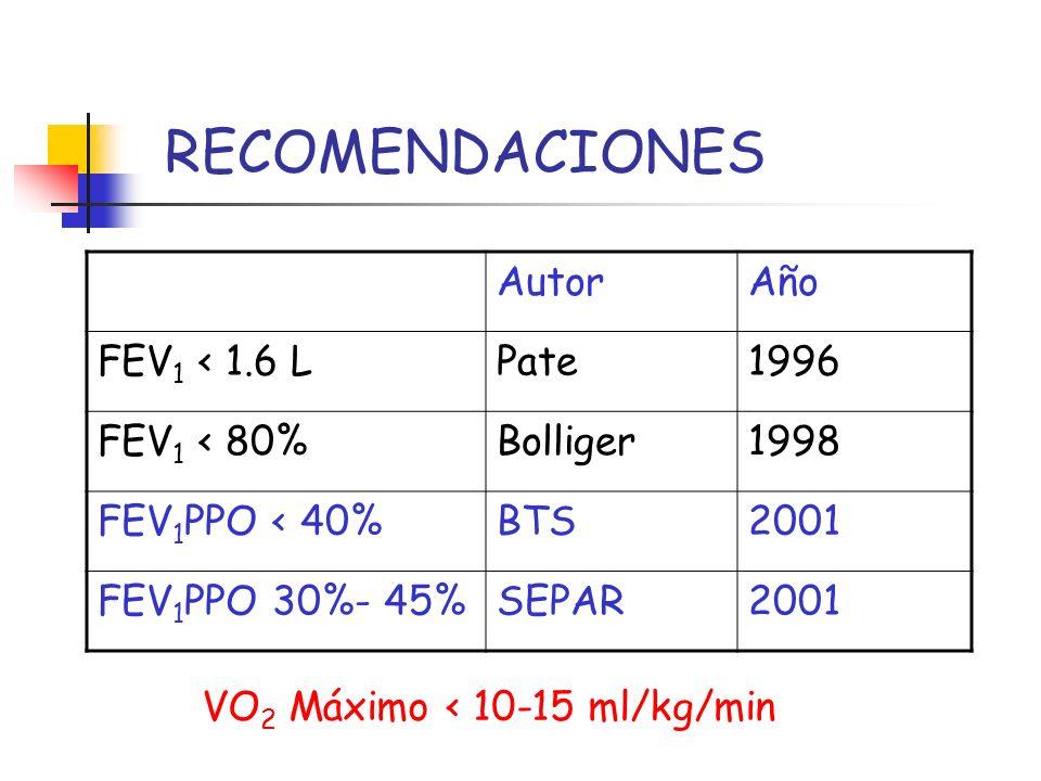 VO2 Máximo < 10-15 ml/kg/min