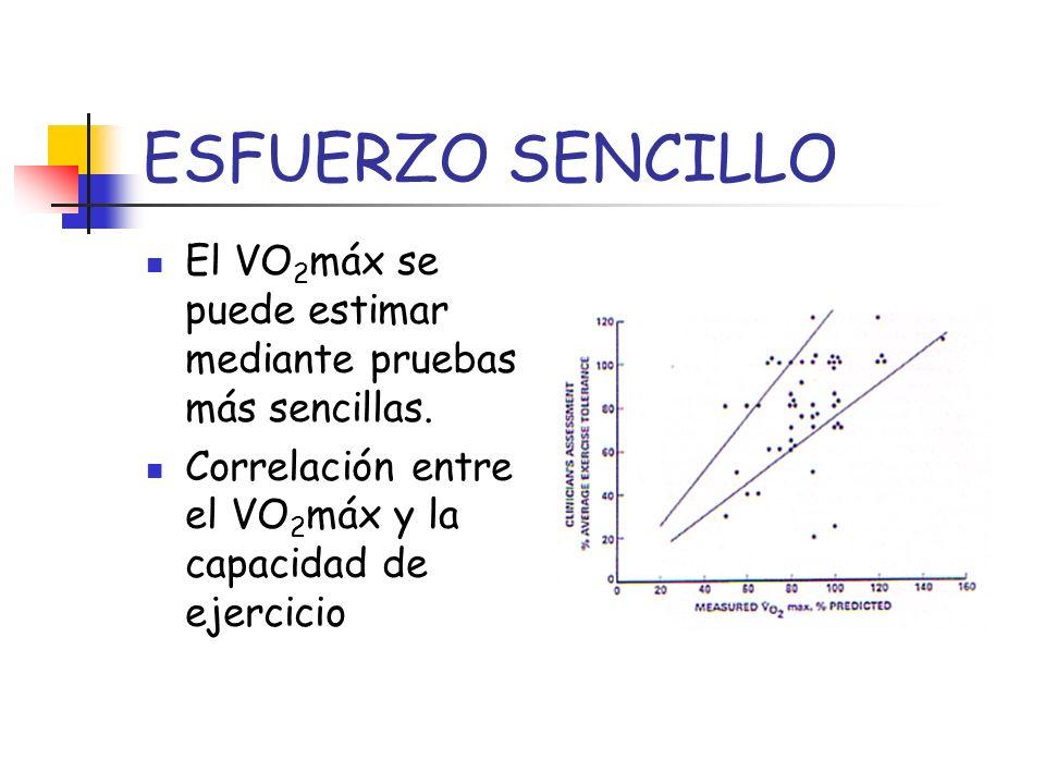 ESFUERZO SENCILLO El VO2máx se puede estimar mediante pruebas más sencillas.