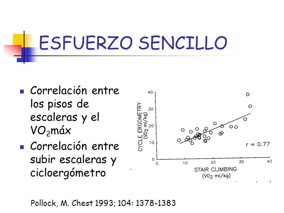 ESFUERZO SENCILLO Correlación entre los pisos de escaleras y el VO2máx
