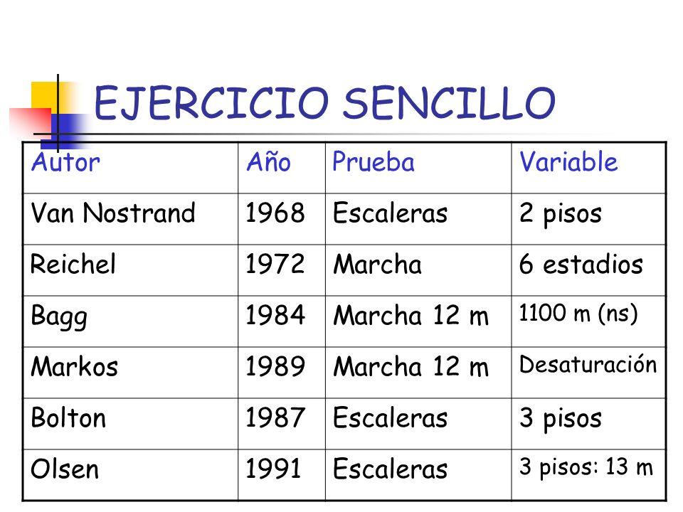 EJERCICIO SENCILLO Autor Año Prueba Variable Van Nostrand 1968