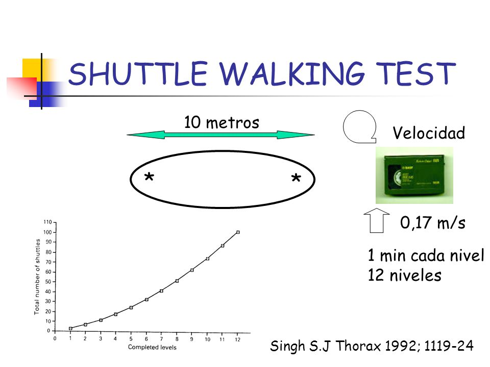 SHUTTLE WALKING TEST * * 10 metros Velocidad 0,17 m/s 1 min cada nivel