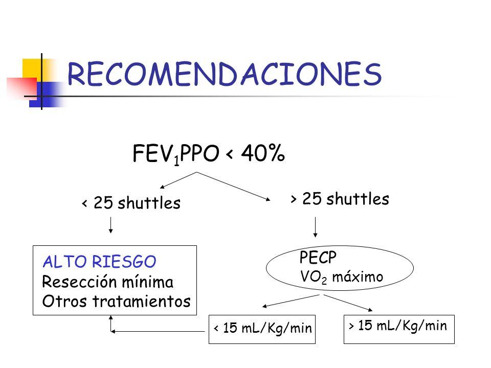 RECOMENDACIONES FEV1PPO < 40% > 25 shuttles < 25 shuttles