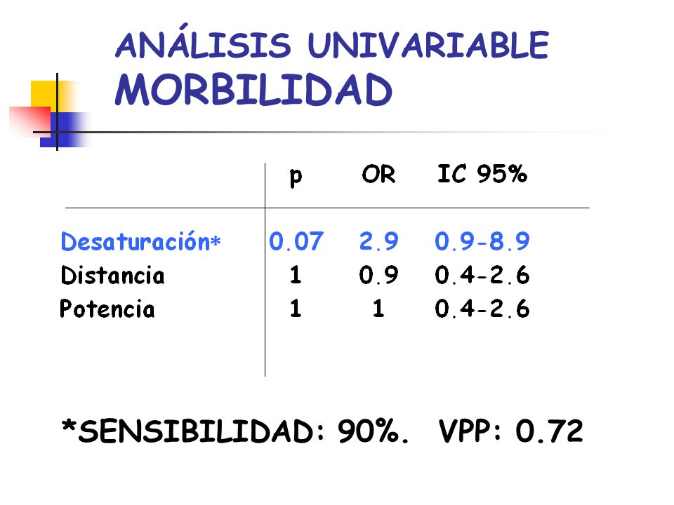 ANÁLISIS UNIVARIABLE MORBILIDAD