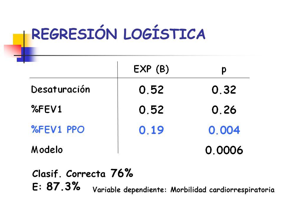 REGRESIÓN LOGÍSTICA Clasif. Correcta 76% E: 87.3%