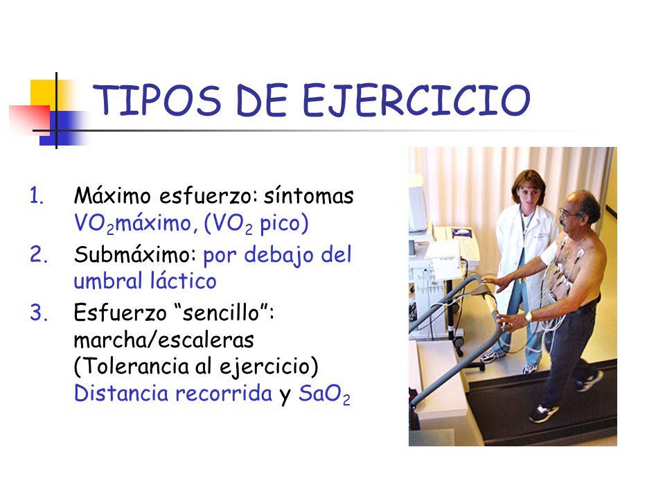 TIPOS DE EJERCICIO Máximo esfuerzo: síntomas VO2máximo, (VO2 pico)