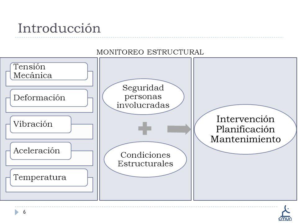 Introducción Intervención Planificación Mantenimiento