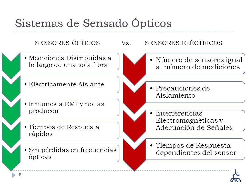Sistemas de Sensado Ópticos
