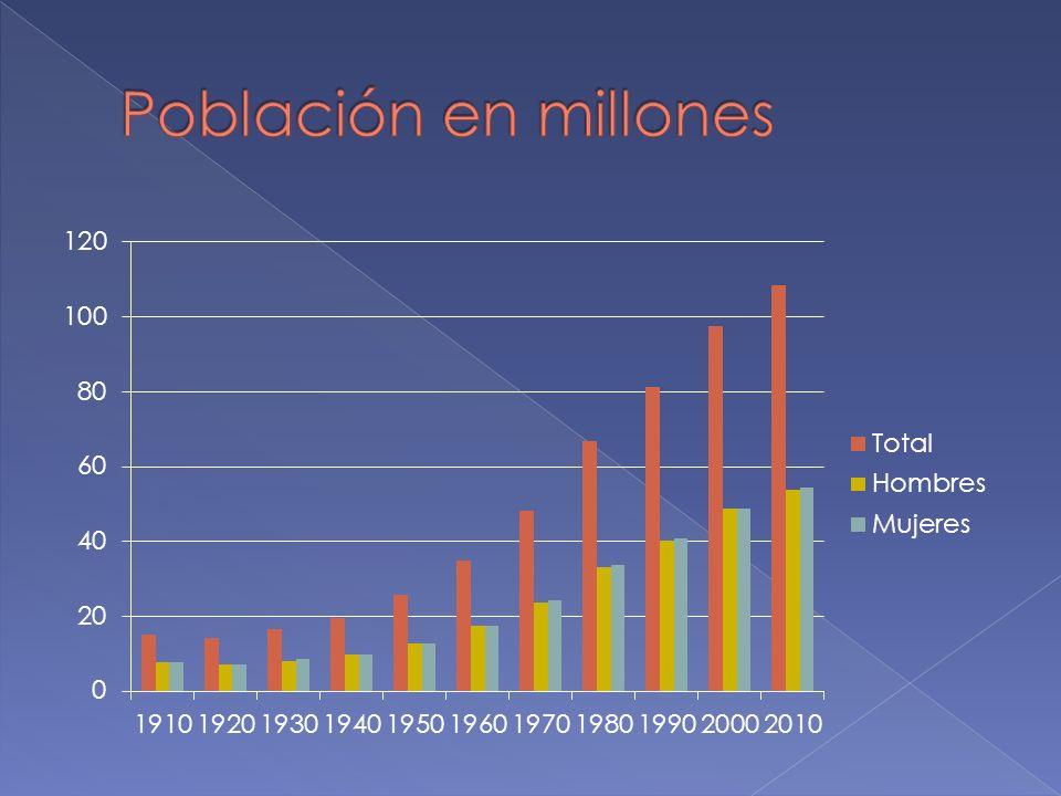 Población en millones