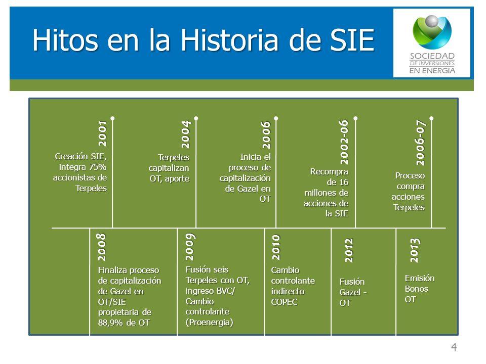Hitos en la Historia de SIE