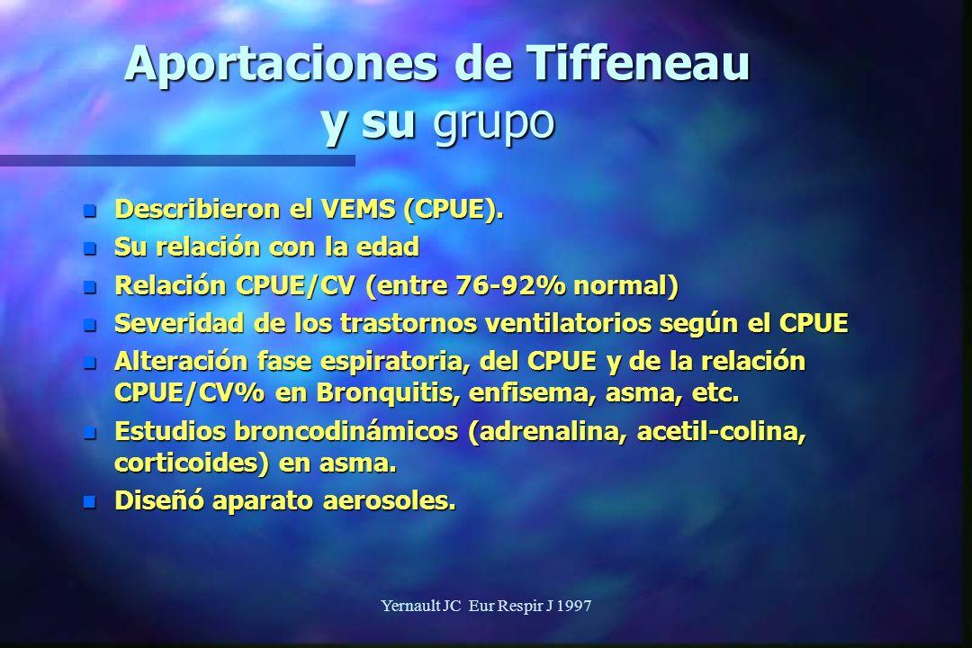 Aportaciones de Tiffeneau y su grupo