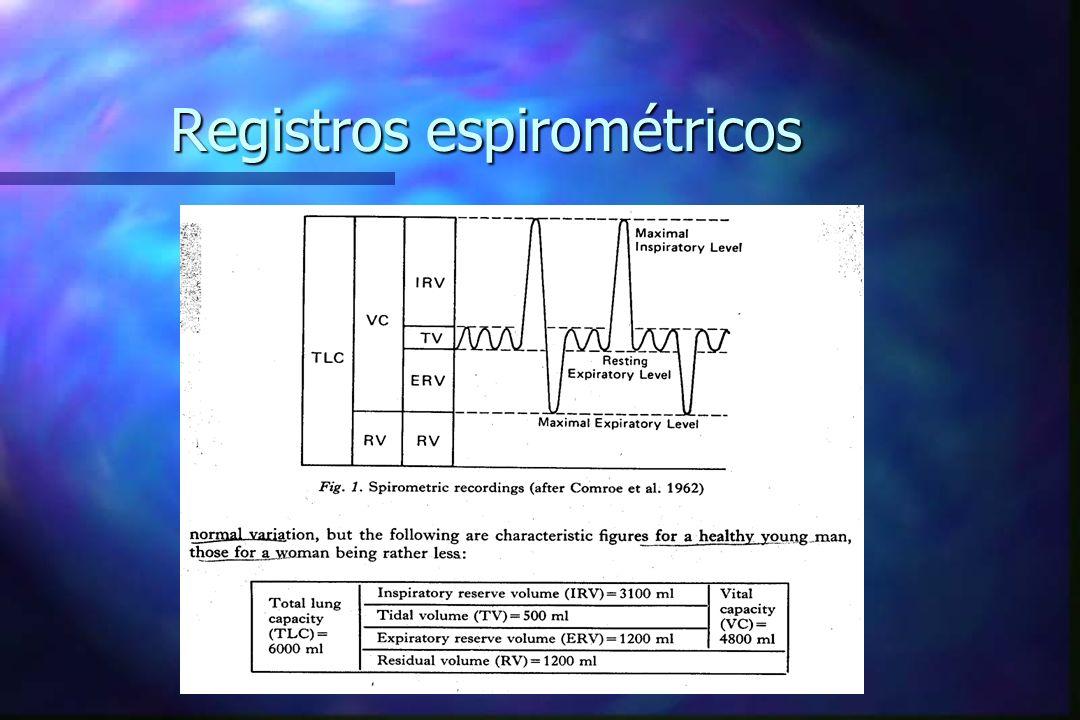 Registros espirométricos