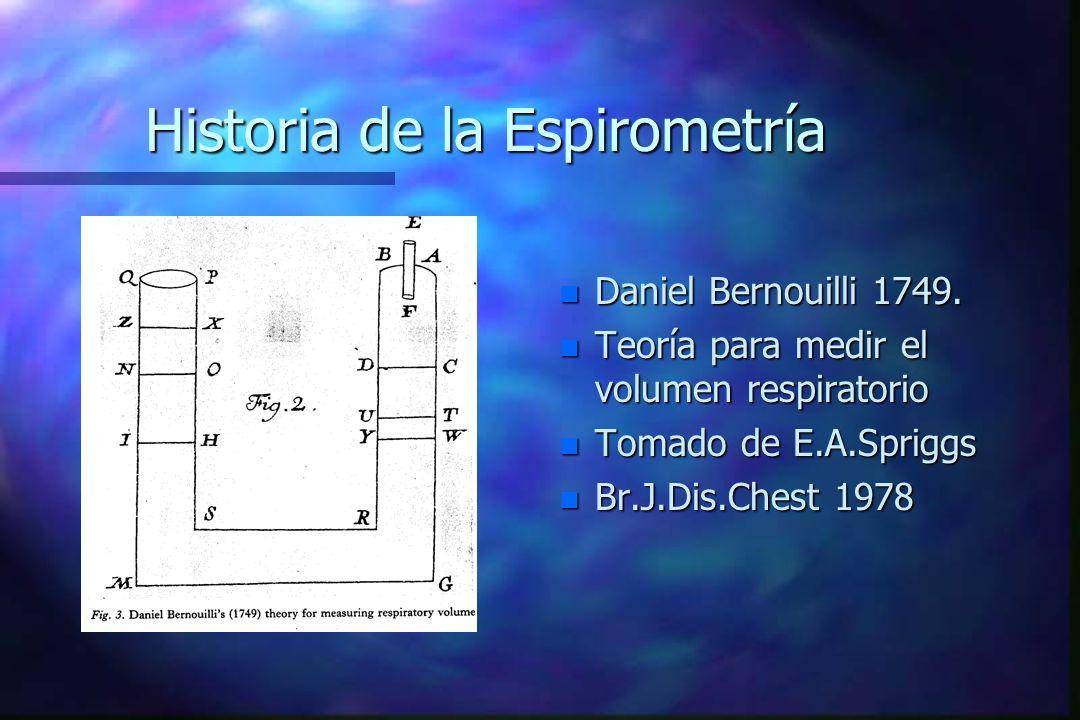 Historia de la Espirometría