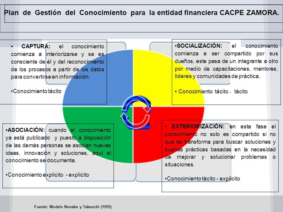 Plan de Gestión del Conocimiento para la entidad financiera CACPE ZAMORA.