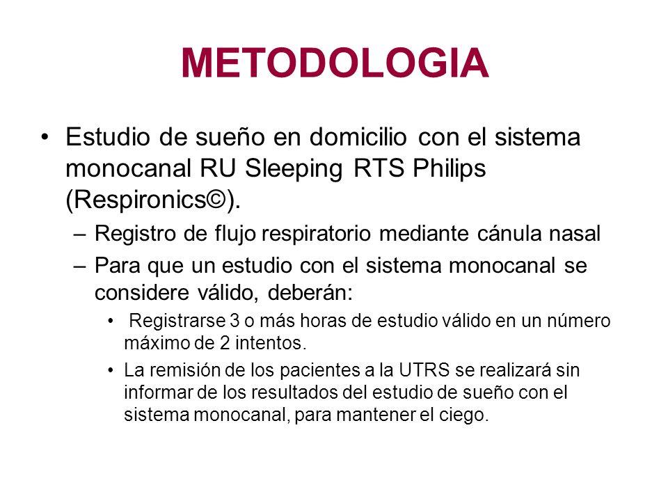 METODOLOGIA Estudio de sueño en domicilio con el sistema monocanal RU Sleeping RTS Philips (Respironics©).