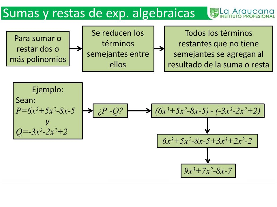 Sumas y restas de exp. algebraicas