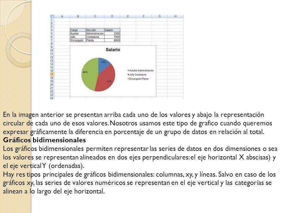 En la imagen anterior se presentan arriba cada uno de los valores y abajo la representación circular de cada uno de esos valores. Nosotros usamos este tipo de grafico cuando queremos expresar gráficamente la diferencia en porcentaje de un grupo de datos en relación al total.