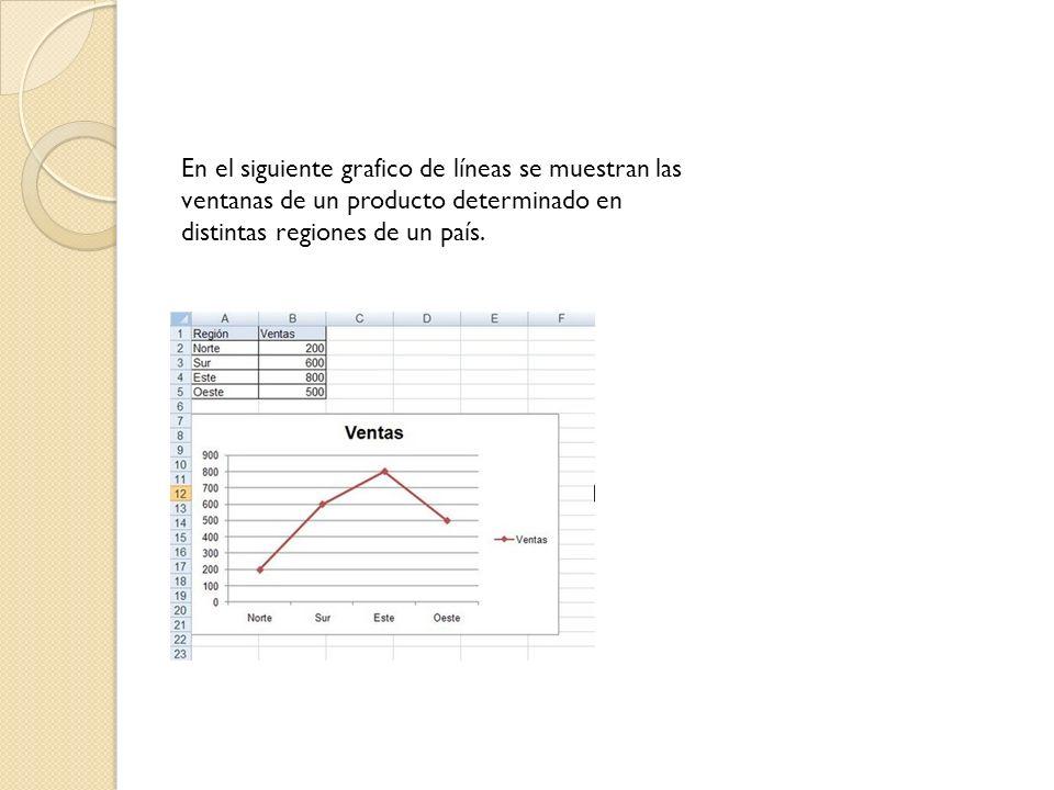 En el siguiente grafico de líneas se muestran las ventanas de un producto determinado en distintas regiones de un país.