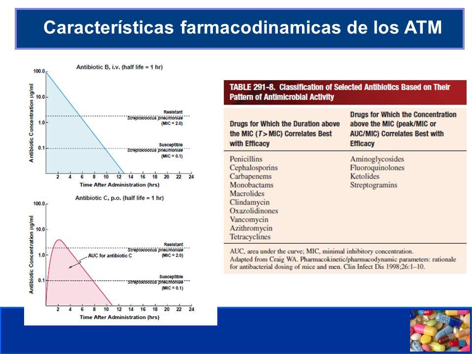 Características farmacodinamicas de los ATM