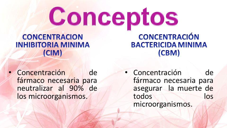 Conceptos CONCENTRACION INHIBITORIA MINIMA (CIM)