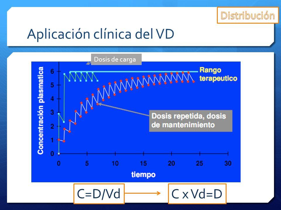 Aplicación clínica del VD