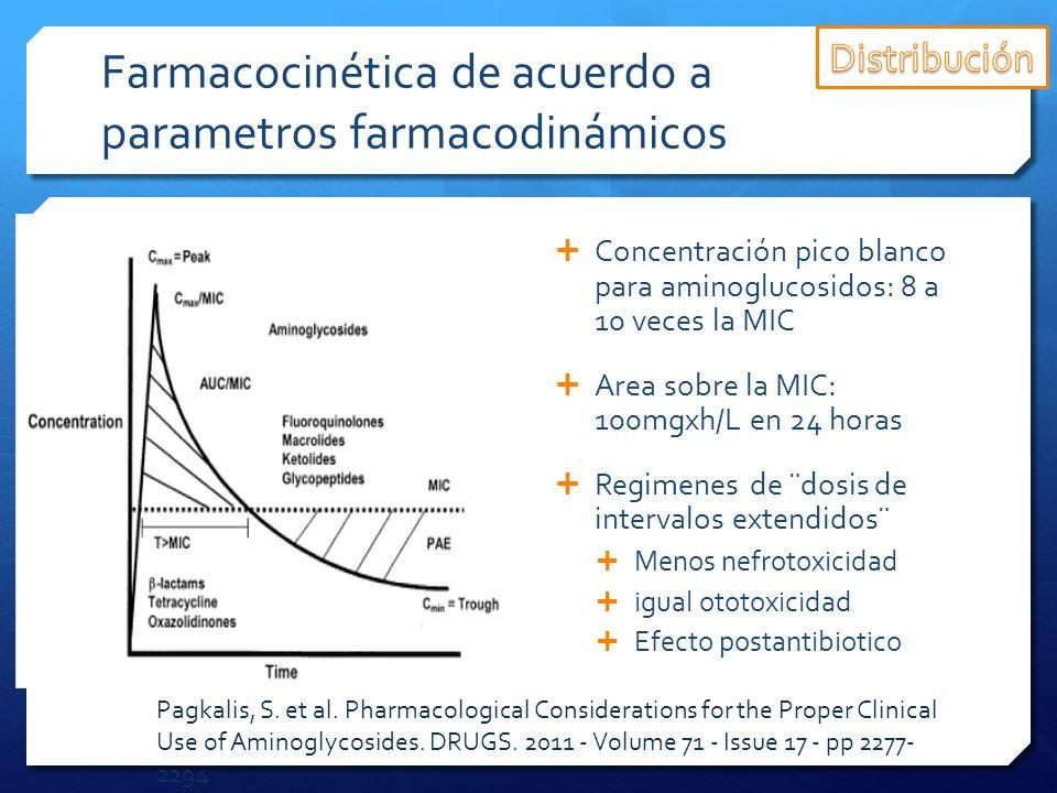 Farmacocinética de acuerdo a parametros farmacodinámicos