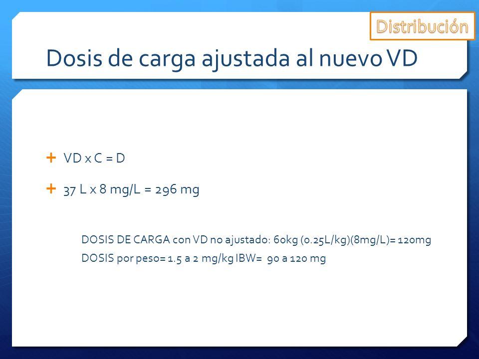Dosis de carga ajustada al nuevo VD