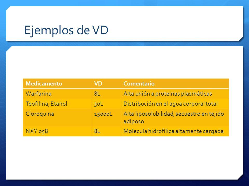 Ejemplos de VD Medicamento VD Comentario Warfarina 8L