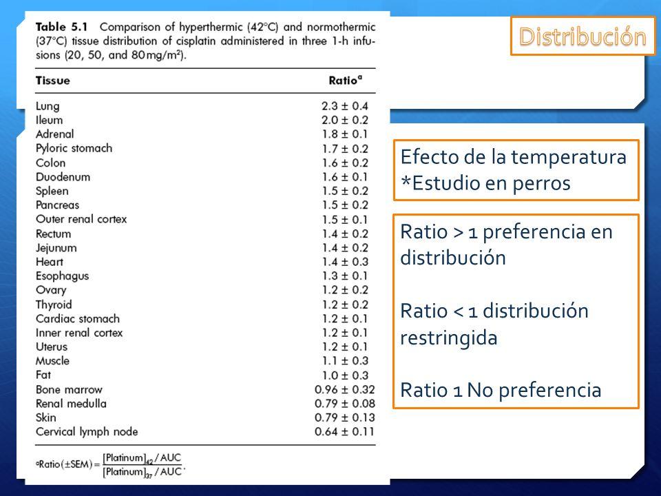 Distribución Efecto de la temperatura *Estudio en perros