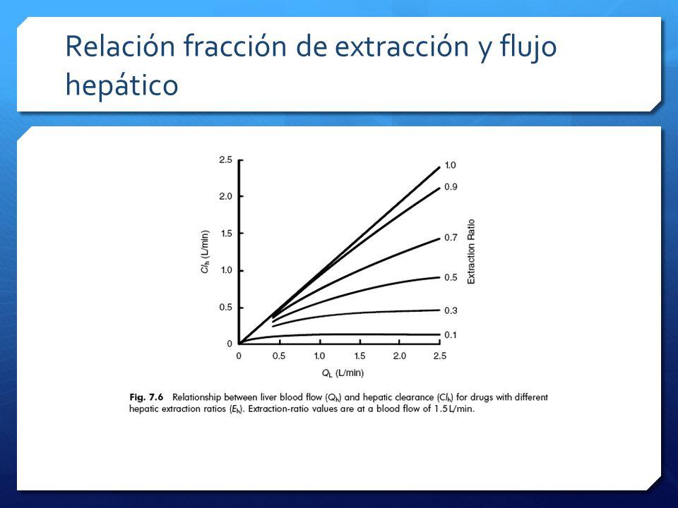 Relación fracción de extracción y flujo hepático