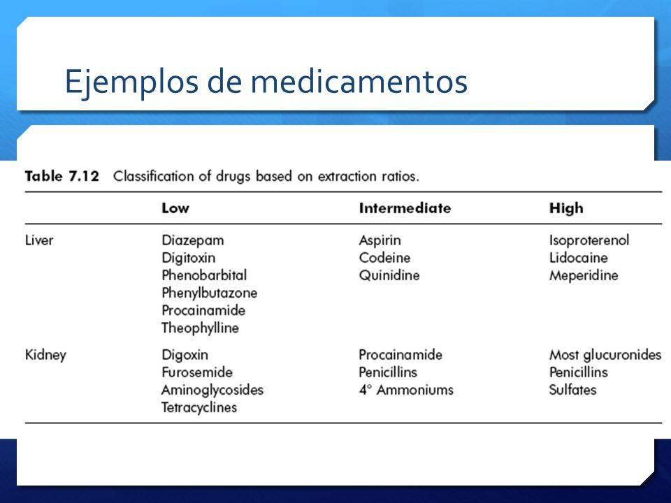 Ejemplos de medicamentos