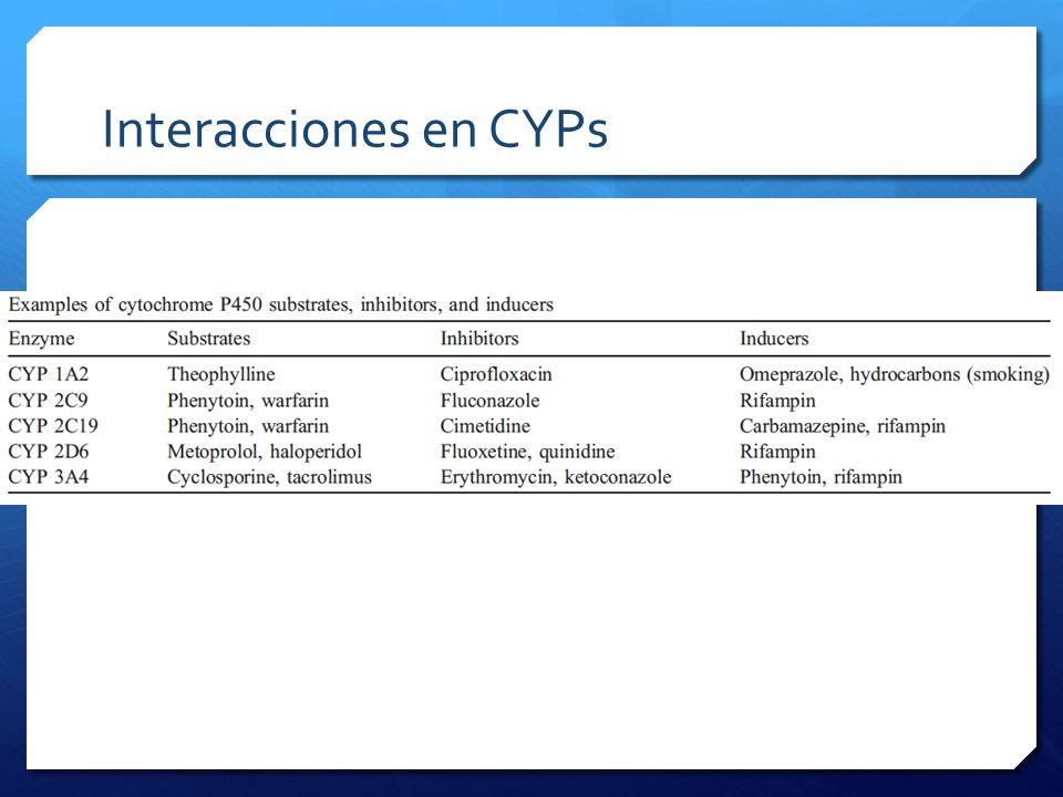Interacciones en CYPs