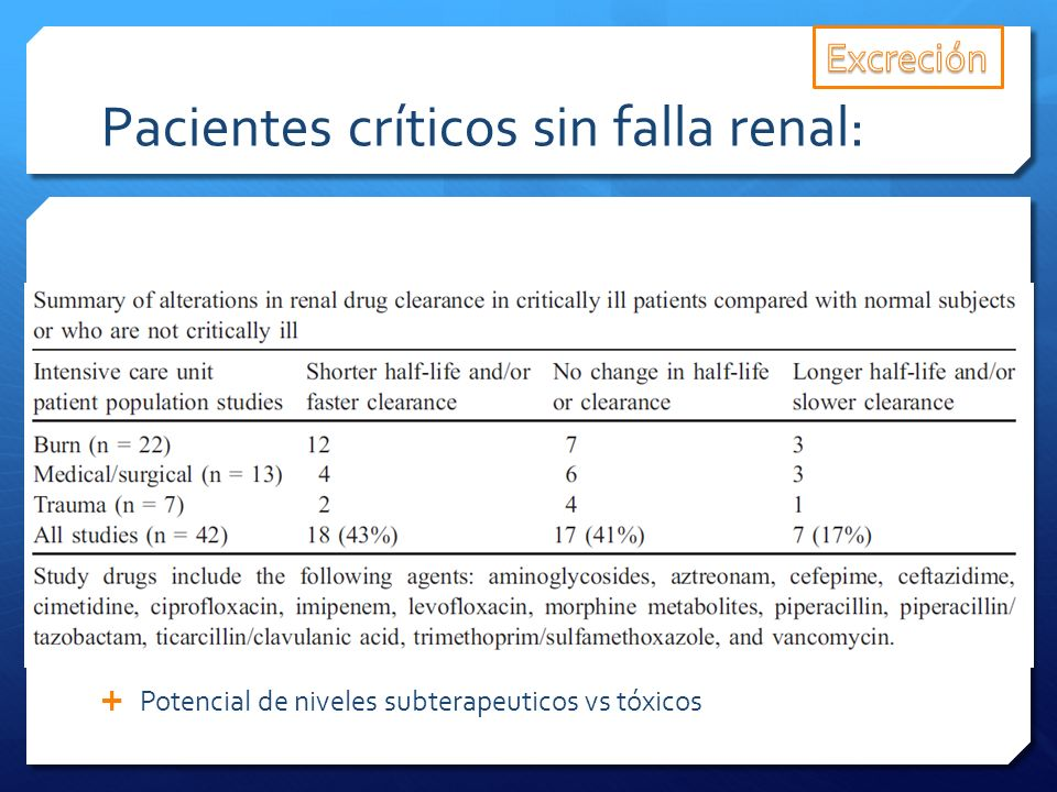 Pacientes críticos sin falla renal: