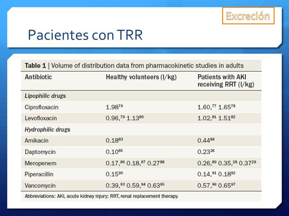 Excreción Pacientes con TRR