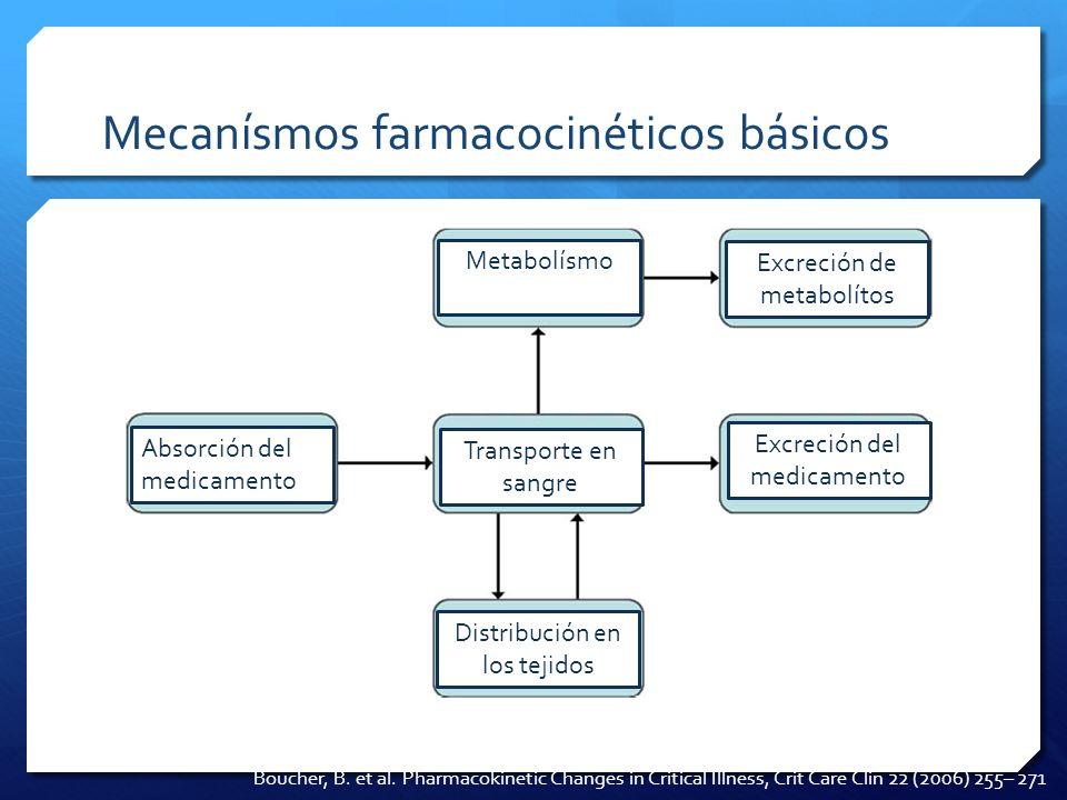 Mecanísmos farmacocinéticos básicos