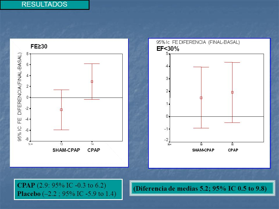 CPAP (2.9: 95% IC -0.3 to 6.2) Placebo (–2.2 ; 95% IC -5.9 to 1.4)