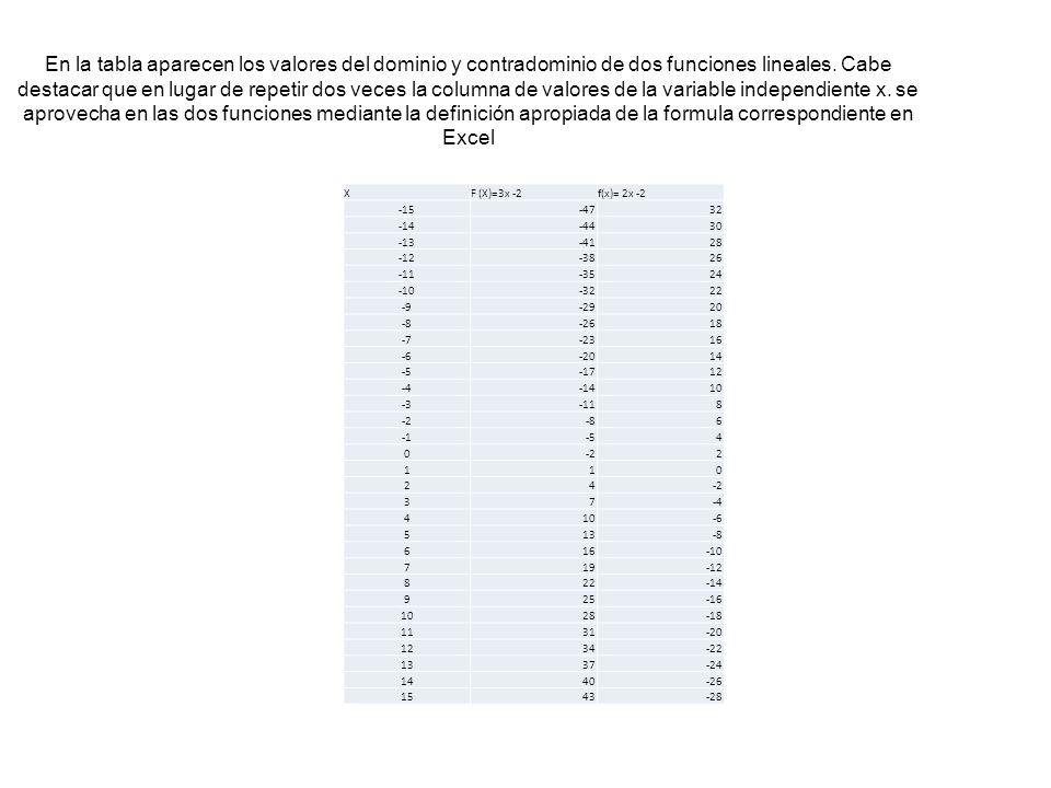 En la tabla aparecen los valores del dominio y contradominio de dos funciones lineales. Cabe destacar que en lugar de repetir dos veces la columna de valores de la variable independiente x. se aprovecha en las dos funciones mediante la definición apropiada de la formula correspondiente en Excel