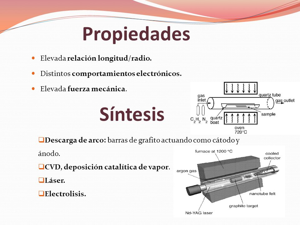 Propiedades Síntesis Elevada relación longitud/radio.
