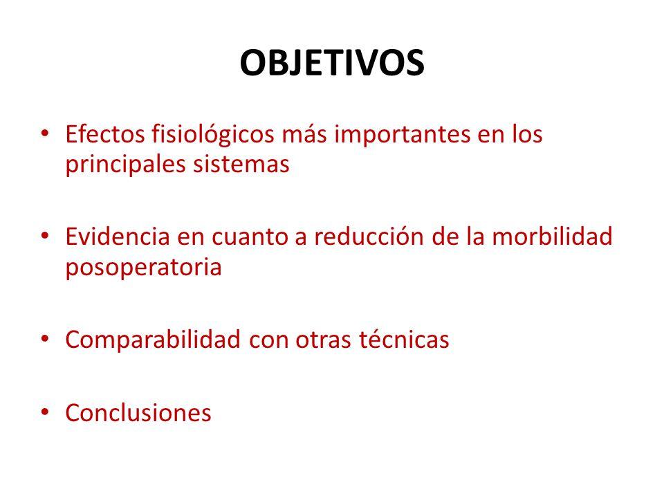 OBJETIVOS Efectos fisiológicos más importantes en los principales sistemas. Evidencia en cuanto a reducción de la morbilidad posoperatoria.
