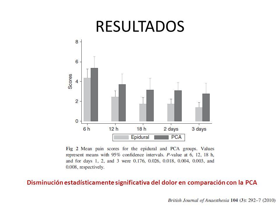 RESULTADOS Disminución estadísticamente significativa del dolor en comparación con la PCA